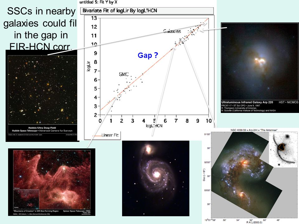 SSCs in nearby galaxies could fill in the gap in FIR-HCN corr. Gap ?