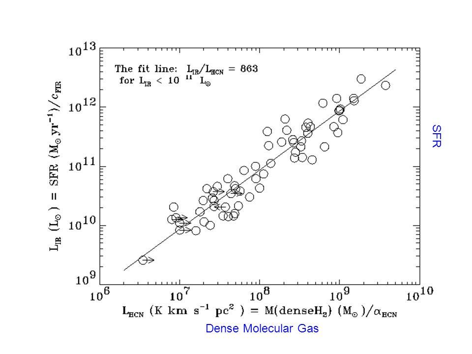 More CO data of ULIGs (Solomon et al. 1997) that Lco > ~ 10^10 K km/s pc^2 Total Molecular Gas Mass