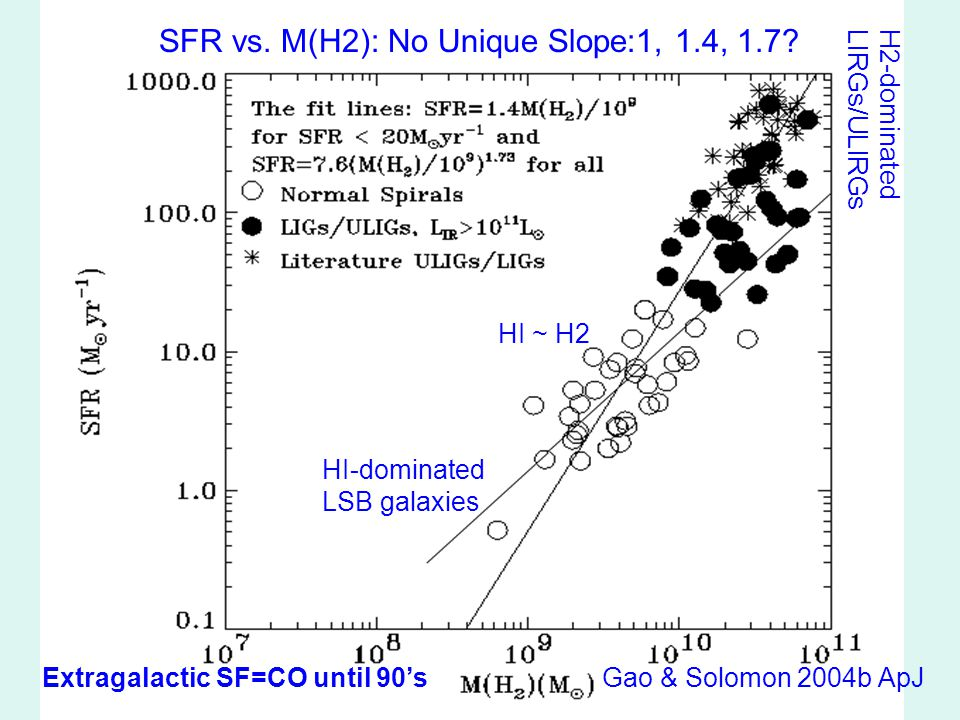 SFR vs. M(H2): No Unique Slope:1, 1.4, 1.7.