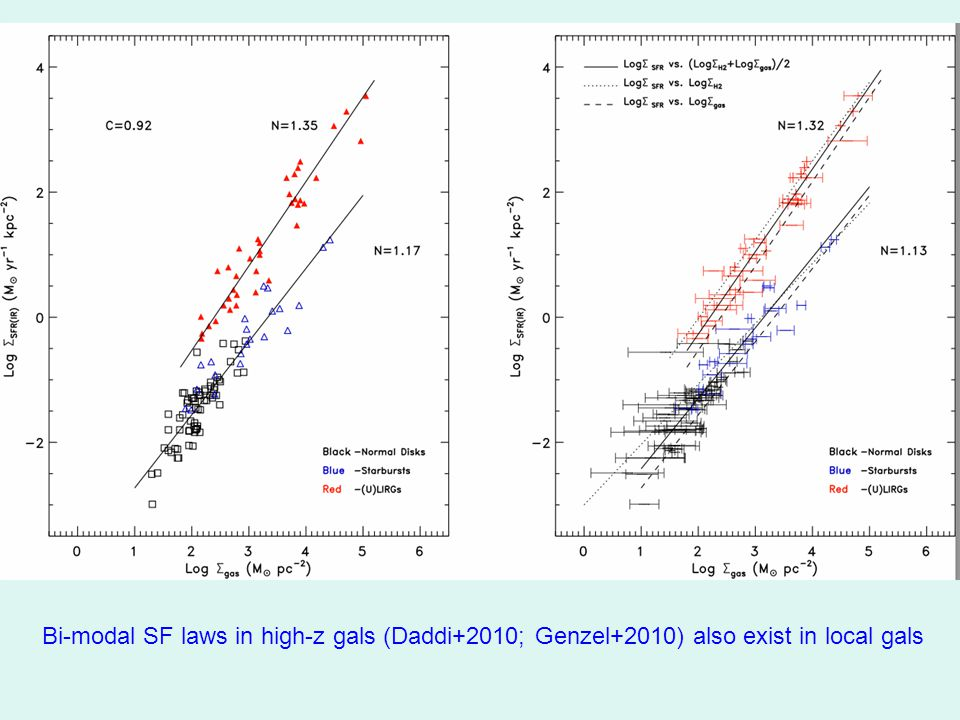 Bi-modal SF laws in high-z gals (Daddi+2010; Genzel+2010) also exist in local gals