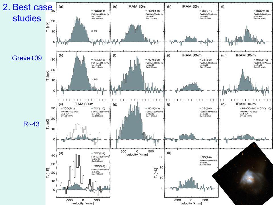 Dame et al.2001 Columnbia CO Survey CO (1-0) in Gem OB1 GMC Lee et al.