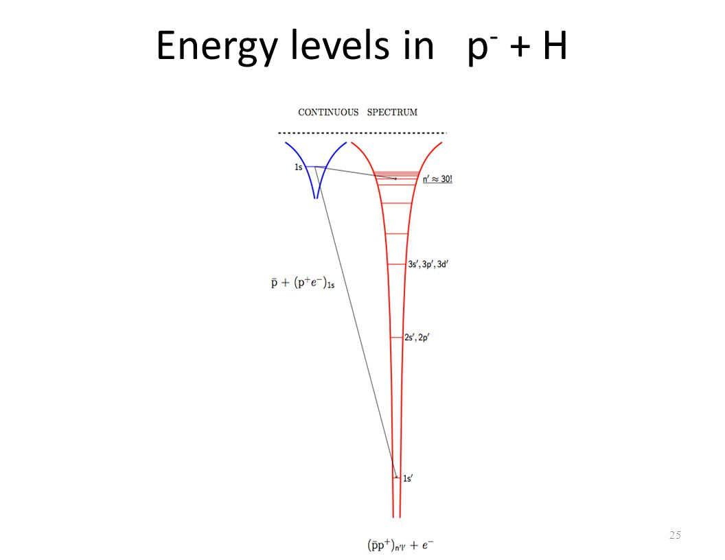 Energy levels in p - + H 25
