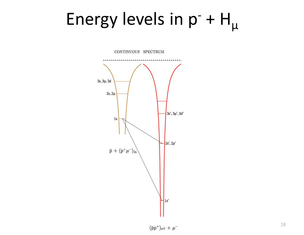 Energy levels in p - + H μ 26