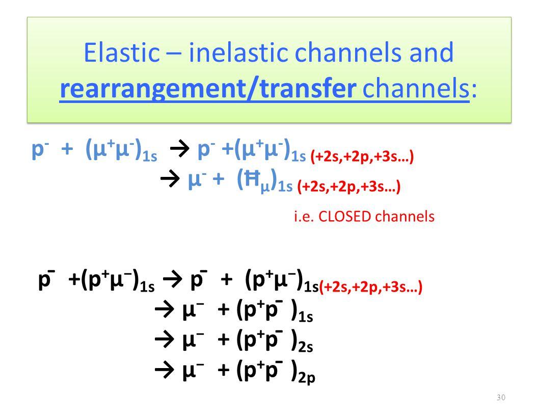 Elastic – inelastic channels and rearrangement/transfer channels: p - + (μ + μ - ) 1s → p - +(μ + μ - ) 1s (+2s,+2p,+3s…) → μ - + (Ħ μ ) 1s (+2s,+2p,+