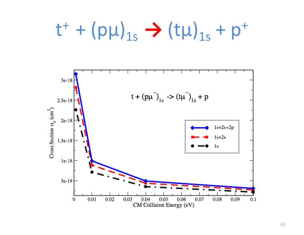 t + + (pμ) 1s → (tμ) 1s + p + 63