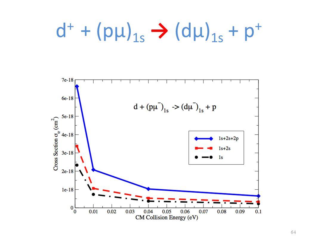 d + + (pμ) 1s → (dμ) 1s + p + 64