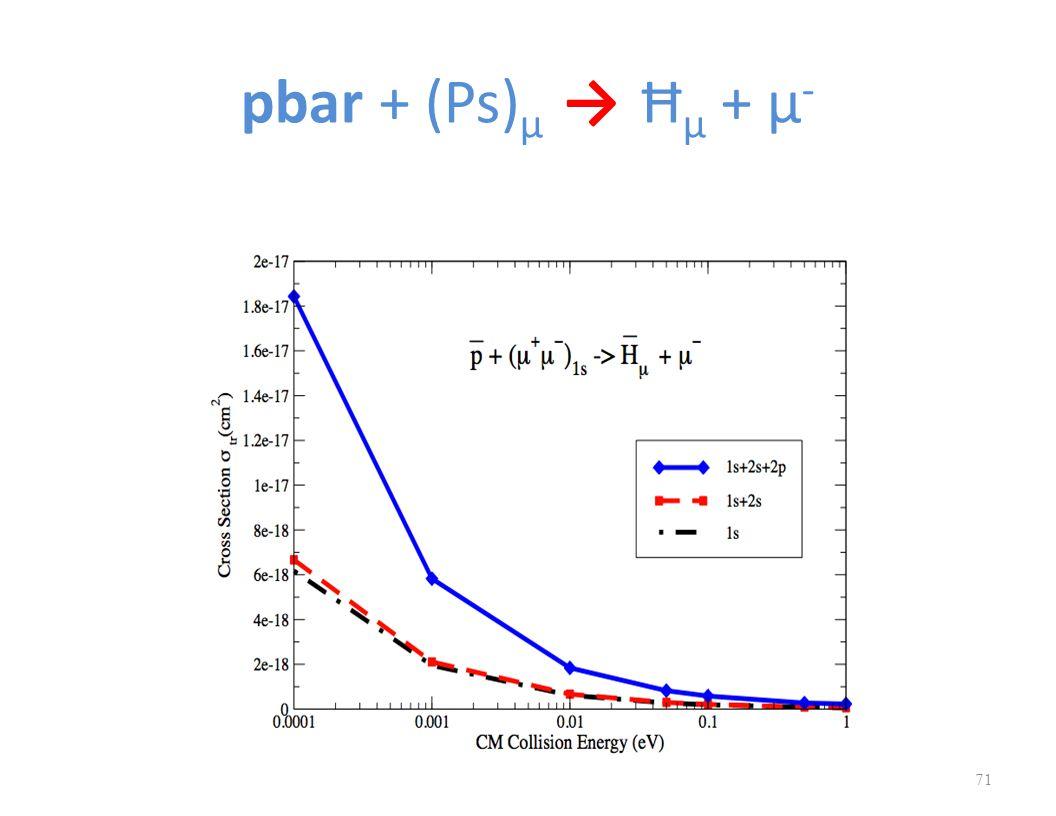 pbar + (Ps) μ → Ħ μ + μ - 71