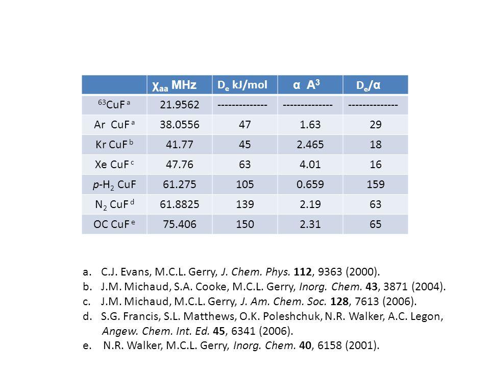 χ aa MHz D e kJ/mol α A 3 D e / α 63 CuF a 21.9562-------------- Ar CuF a 38.0556471.6329 Kr CuF b 41.77452.46518 Xe CuF c 47.76634.0116 p-H 2 CuF61.2751050.659159 N 2 CuF d 61.88251392.1963 OC CuF e 75.4061502.3165 a.C.J.
