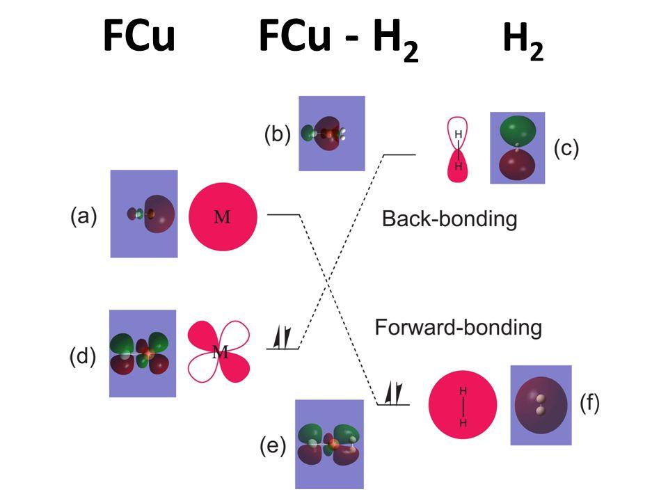 FCu FCu - H 2 H 2