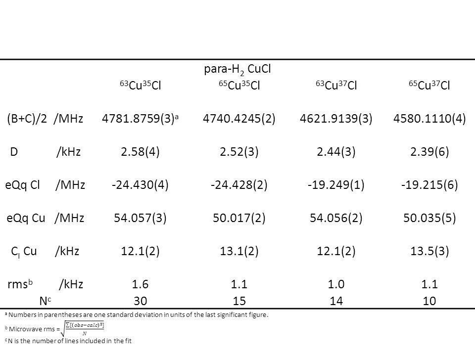 para-H 2 CuCl 63 Cu 35 Cl 65 Cu 35 Cl 63 Cu 37 Cl 65 Cu 37 Cl (B+C)/2 /MHz4781.8759(3) a 4740.4245(2)4621.9139(3)4580.1110(4) D /kHz2.58(4)2.52(3)2.44