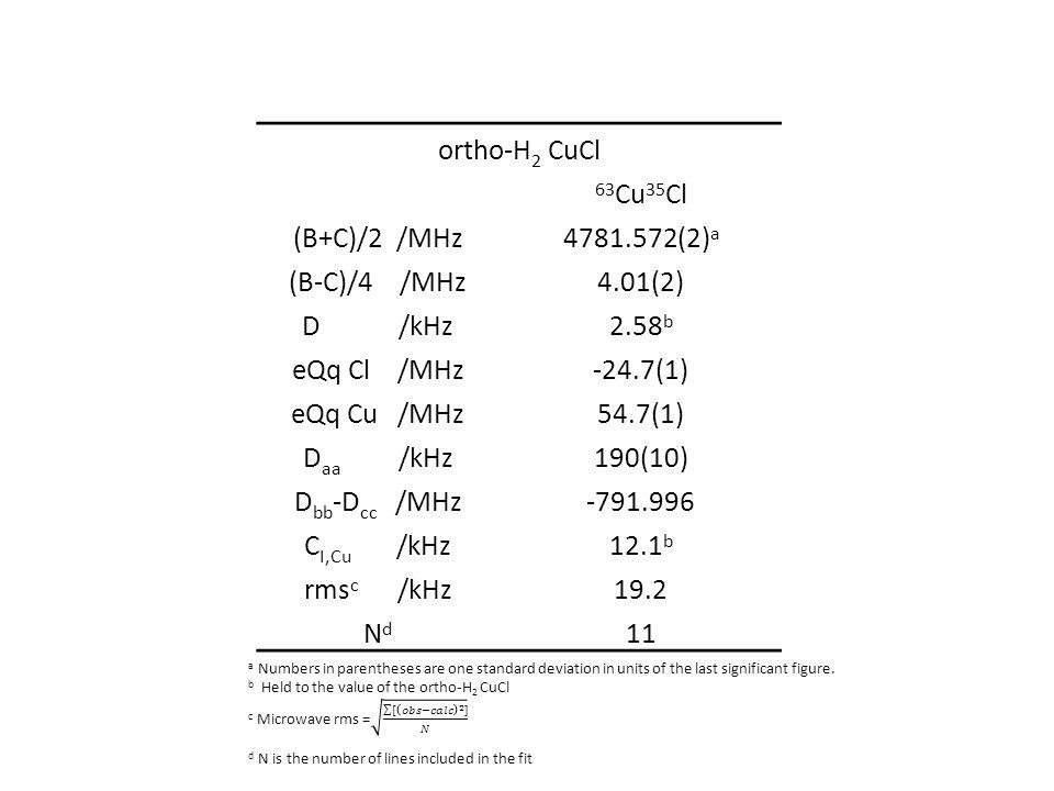 ortho-H 2 CuCl 63 Cu 35 Cl (B+C)/2 /MHz4781.572(2) a (B-C)/4 /MHz4.01(2) D /kHz2.58 b eQq Cl /MHz-24.7(1) eQq Cu /MHz54.7(1) D aa /kHz190(10) D bb -D cc /MHz-791.996 C I,Cu /kHz12.1 b rms c /kHz19.2 NdNd 11