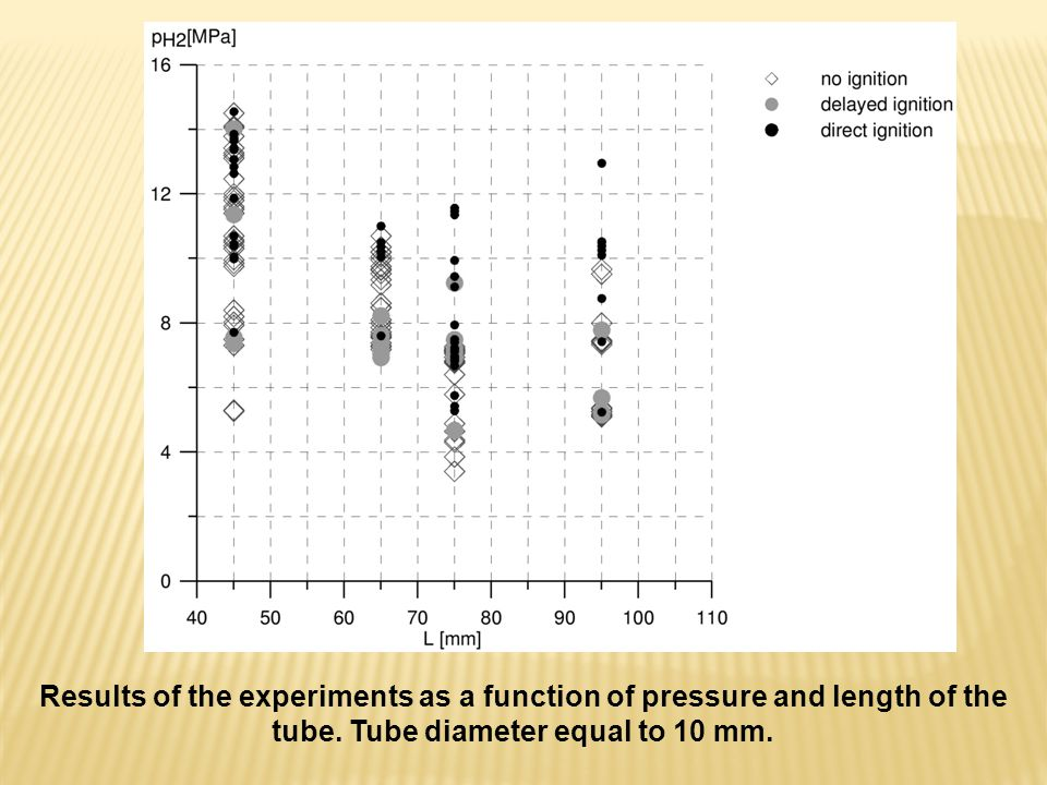 Results of the experiments as a function of pressure and length of the tube.