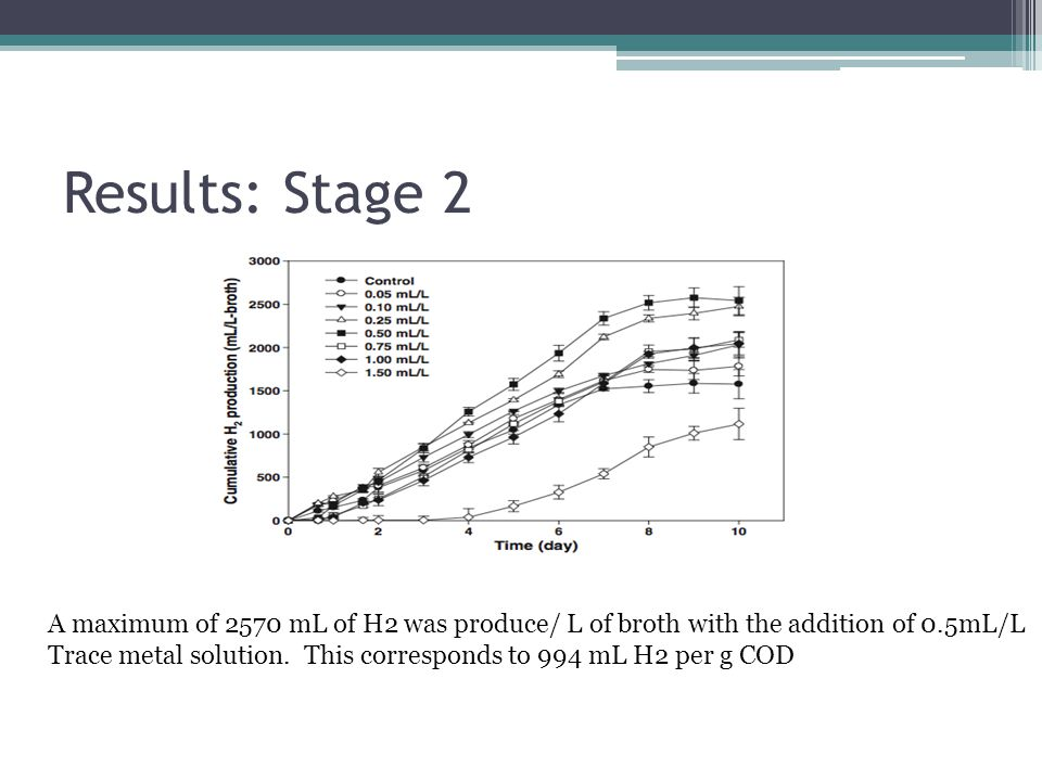 Results: Stage 2 A maximum of 2570 mL of H2 was produce/ L of broth with the addition of 0.5mL/L Trace metal solution. This corresponds to 994 mL H2 p