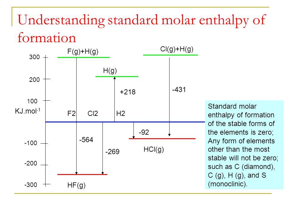 Understanding standard molar enthalpy of formation KJ.mol -1 -300 -200 -100 100 200 300 F(g)+H(g) F2 Cl2 H2 H(g) +218Cl(g)+H(g) HF(g) HCl(g) -564 -431