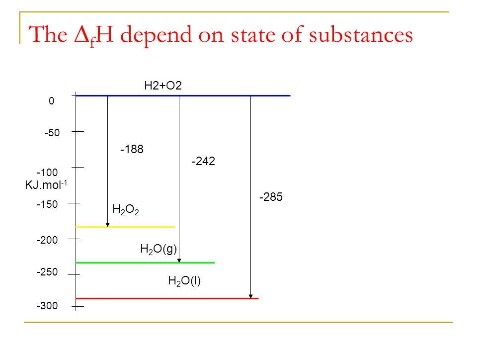 The ∆ f H depend on state of substances KJ.mol -1 -250 -200 -150 -100 -50 0 -300 H2+O2 H2O2H2O2 H 2 O(g) H 2 O(l) -188 -242 -285