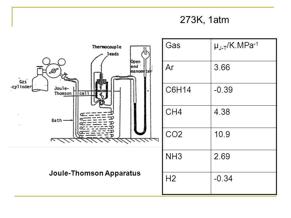Standard molar enthalpy of combustion KJ.mol -1 0 200 300 400 100 C+O2 CO CO2 -110 -284 -394