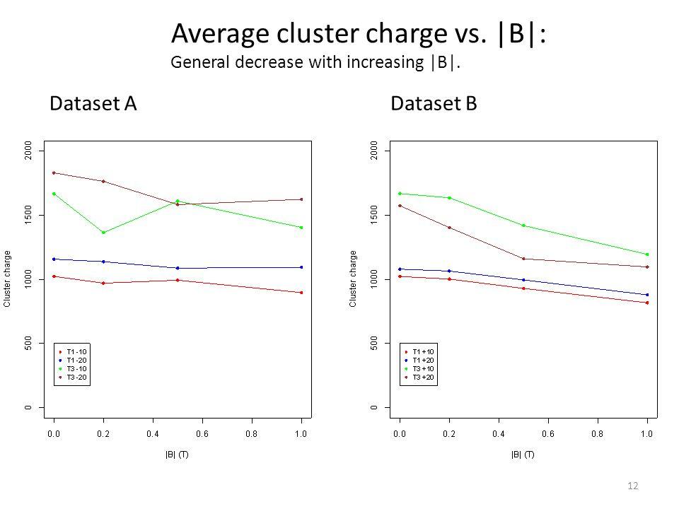 12 Average cluster charge vs. |B|: General decrease with increasing |B|. Dataset ADataset B