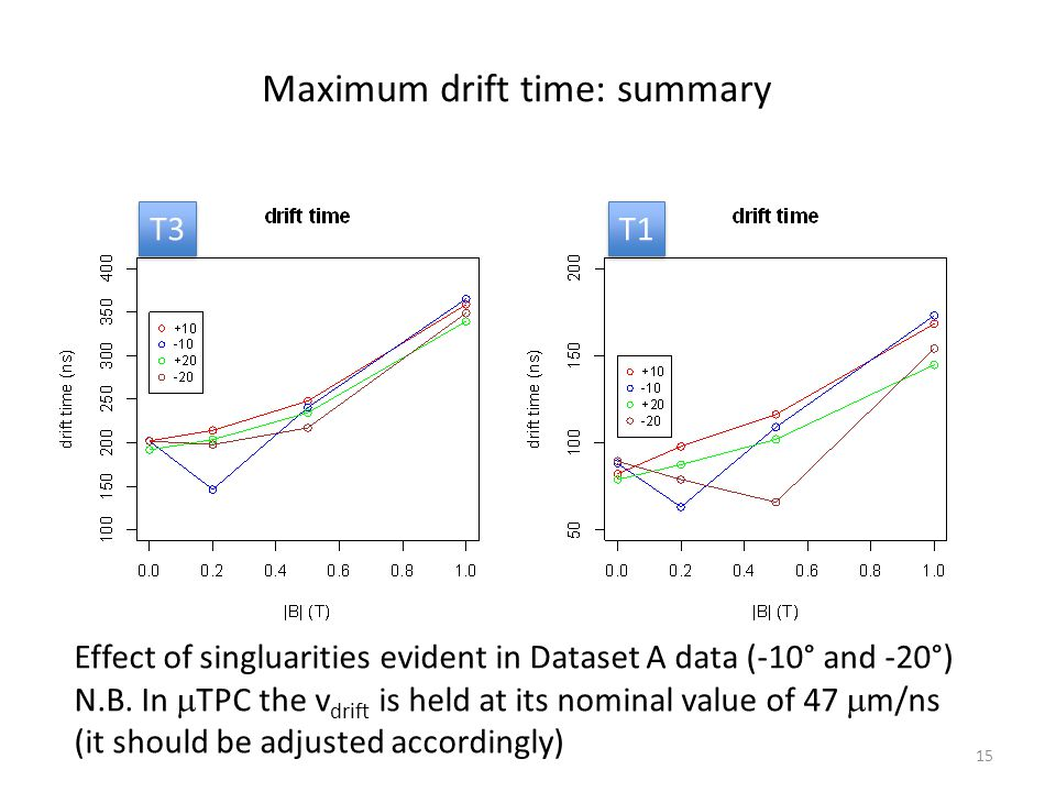 15 Maximum drift time: summary T3 T1 Effect of singluarities evident in Dataset A data (-10° and -20°) N.B.