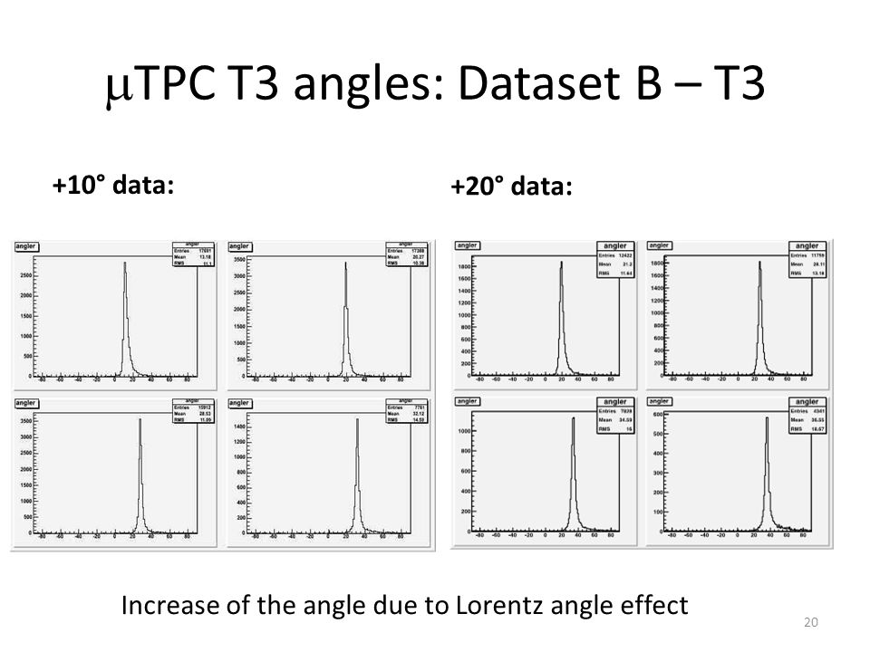  TPC T3 angles: Dataset B – T3 +10° data: +20° data: 20 Increase of the angle due to Lorentz angle effect
