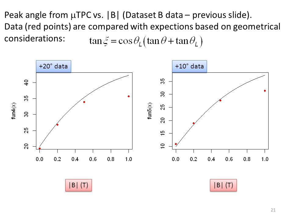 21 Peak angle from  TPC vs. |B| (Dataset B data – previous slide). Data (red points) are compared with expections based on geometrical considerations