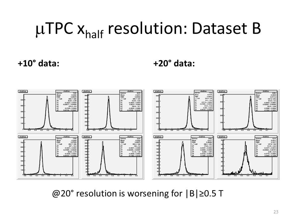  TPC x half resolution: Dataset B +10° data:+20° data: 23 @20° resolution is worsening for |B|≥0.5 T