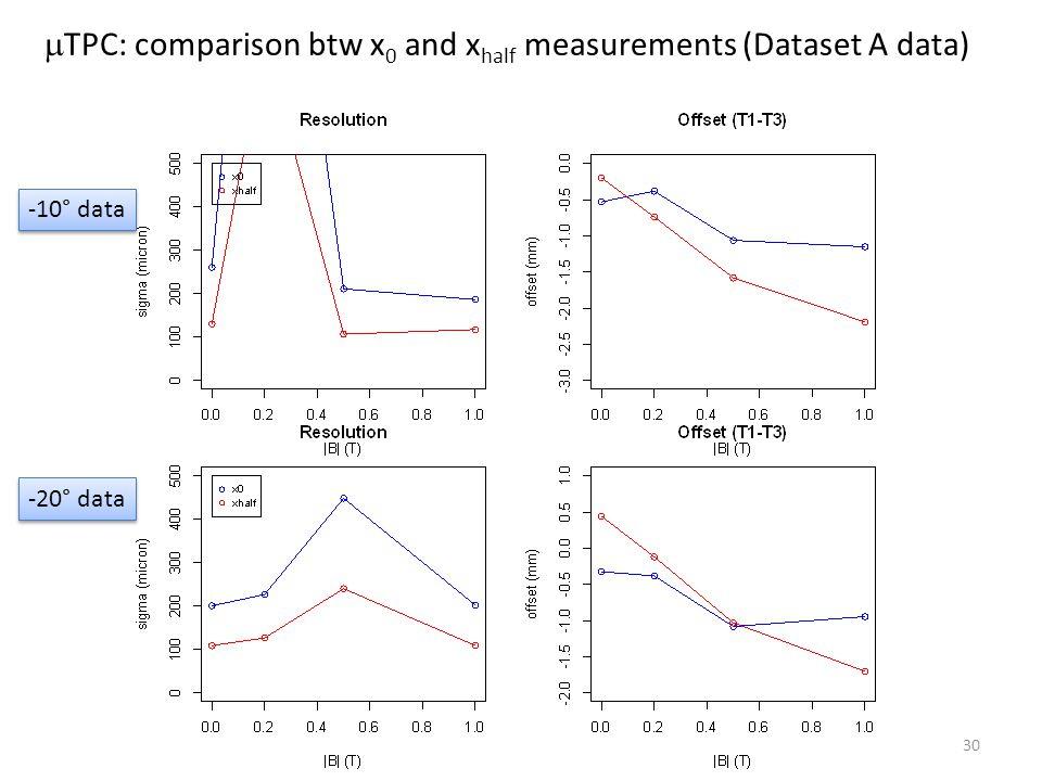 30  TPC: comparison btw x 0 and x half measurements (Dataset A data) -10° data -20° data