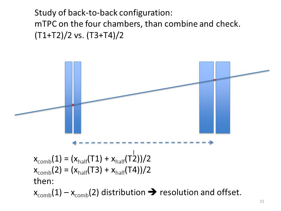 31 Study of back-to-back configuration: mTPC on the four chambers, than combine and check.