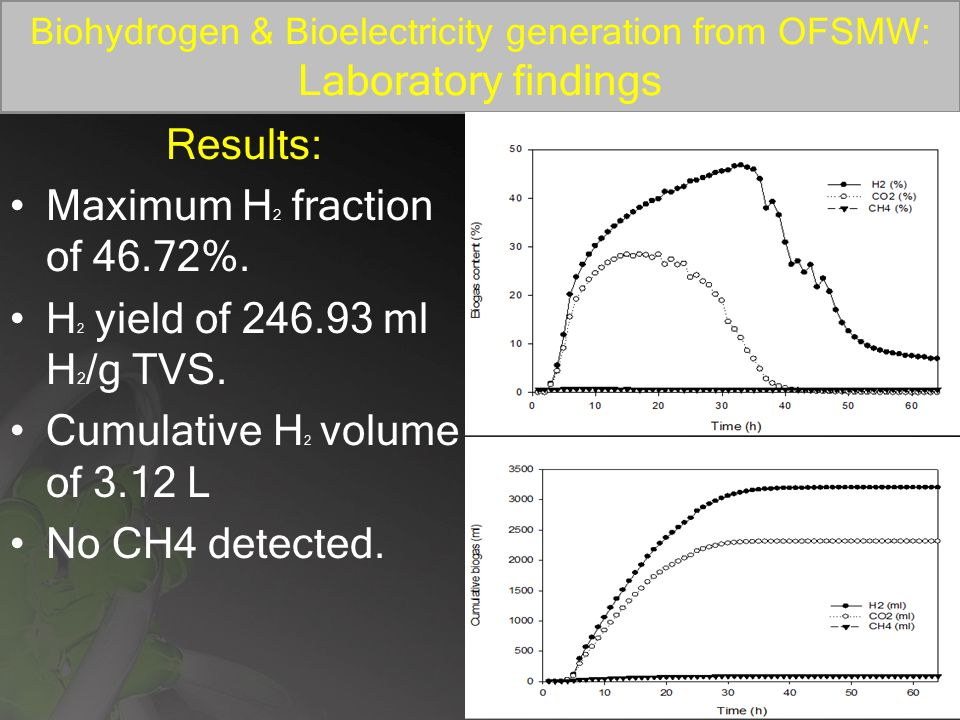 Biohydrogen & Bioelectricity generation from OFSMW: Laboratory findings Results: Maximum H 2 fraction of 46.72%.