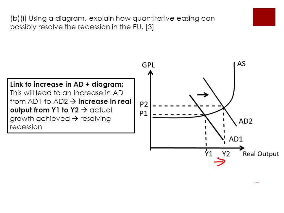 (b)(i) Using a diagram, explain how quantitative easing can possibly resolve the recession in the EU. [3] Link to increase in AD + diagram: This will