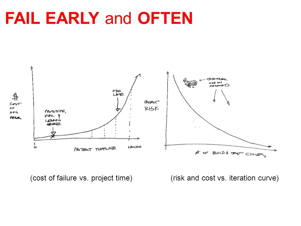 FAIL EARLY and OFTEN (risk and cost vs. iteration curve)(cost of failure vs. project time)