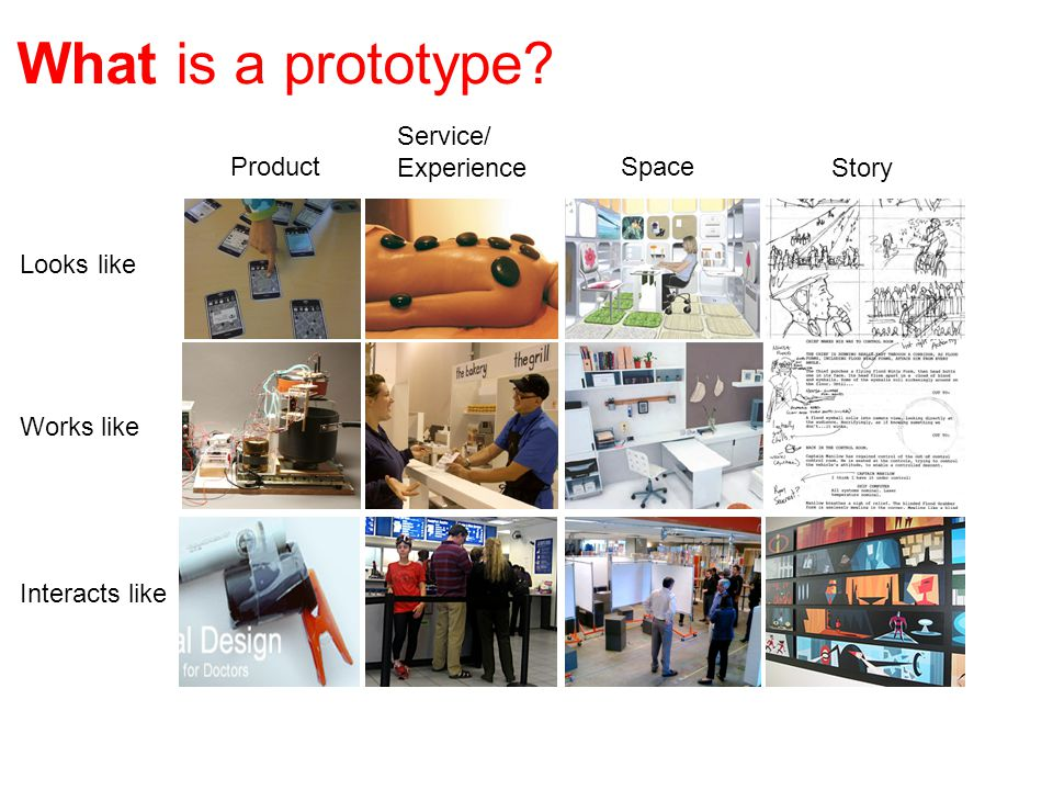 What is a prototype Looks like Product Works like Interacts like Service/ Experience Space Story