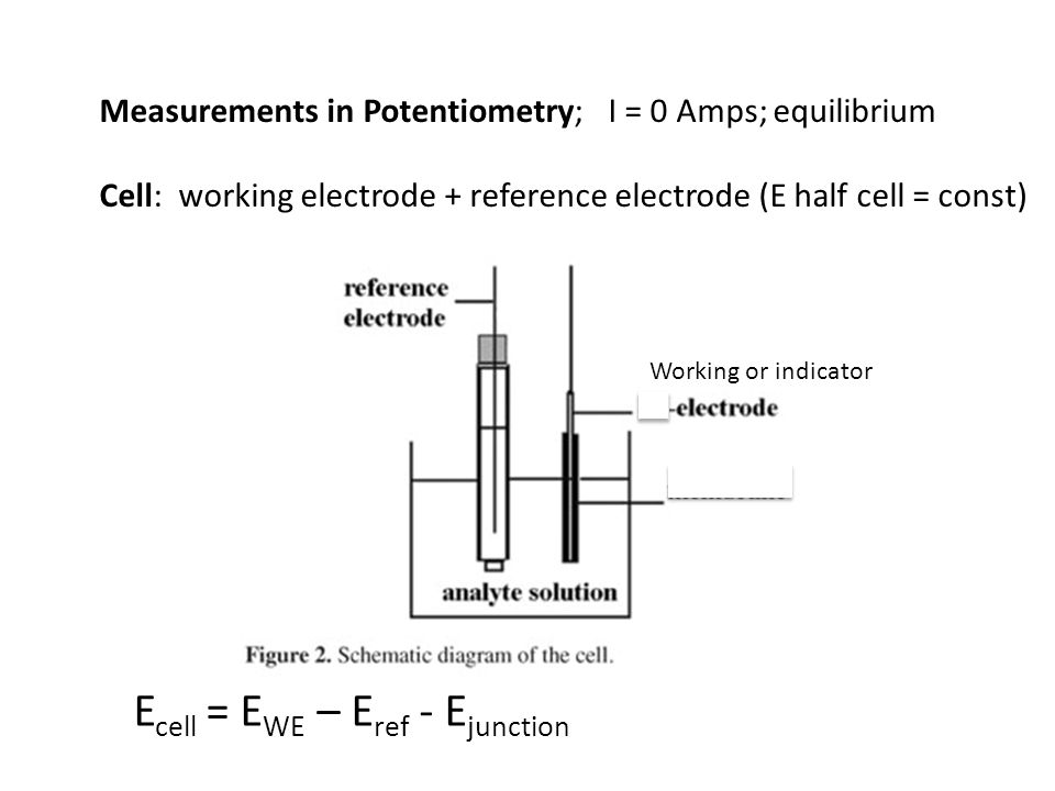 Measurements in Potentiometry; I = 0 Amps; equilibrium Cell: working electrode + reference electrode (E half cell = const) Working or indicator E cell