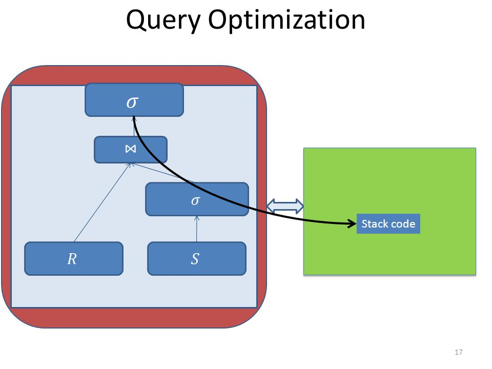 Query Optimization 17 Stack code
