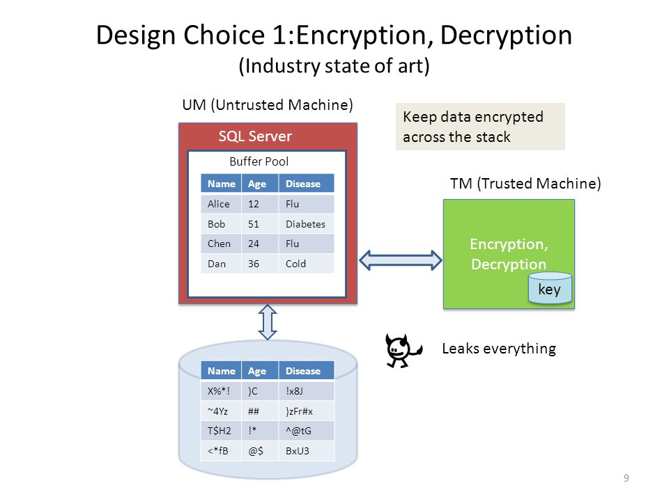 Encryption, Decryption key 9 DBMS (Commodity H/W) DBMS (Commodity H/W) Design Choice 1:Encryption, Decryption (Industry state of art) NameAgeDisease X%*!)C!x8J ~4Yz##)zFr#x T$H2!*^@tG <*fB@$BxU3 NameAgeDisease Alice12Flu Bob51Diabetes Chen24Flu Dan36Cold SQL Server Buffer Pool Leaks everything Keep data encrypted across the stack UM (Untrusted Machine) TM (Trusted Machine)