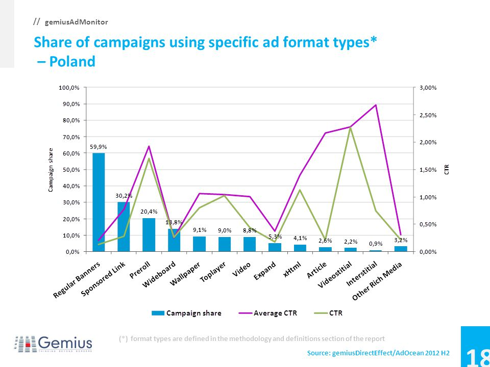 17 gemiusAdMonitor // Share of campaigns using specific ad format types* – Lithuania Source: gemiusDirectEffect/AdOcean 2012 H2 (*) format types are d