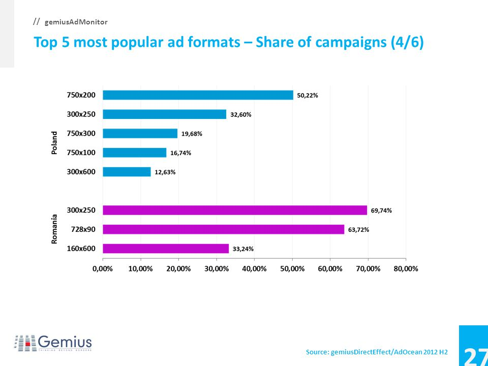26 gemiusAdMonitor // Top 5 most popular ad formats – Share of campaigns (3/6) Source: gemiusDirectEffect/AdOcean 2012 H2