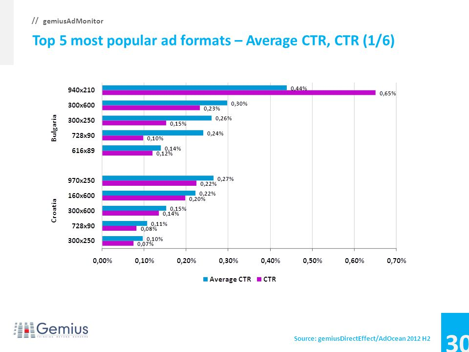 29 gemiusAdMonitor // Top 5 most popular ad formats – Share of campaigns (6/6) Source: gemiusDirectEffect/AdOcean 2012 H2