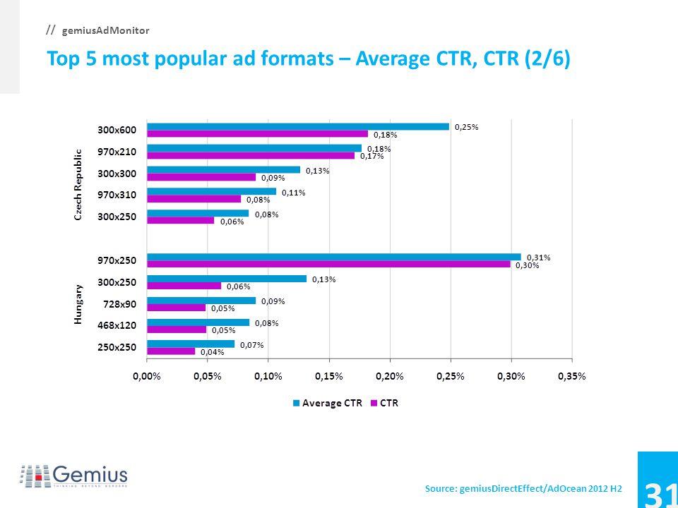30 gemiusAdMonitor // Top 5 most popular ad formats – Average CTR, CTR (1/6) Source: gemiusDirectEffect/AdOcean 2012 H2