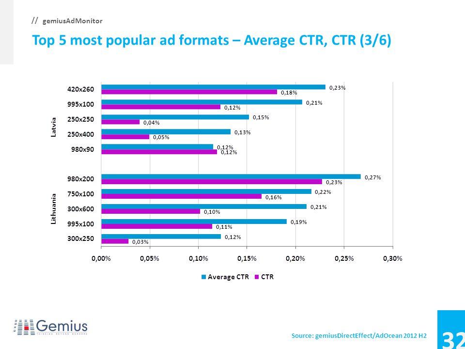 31 gemiusAdMonitor // Top 5 most popular ad formats – Average CTR, CTR (2/6) Source: gemiusDirectEffect/AdOcean 2012 H2
