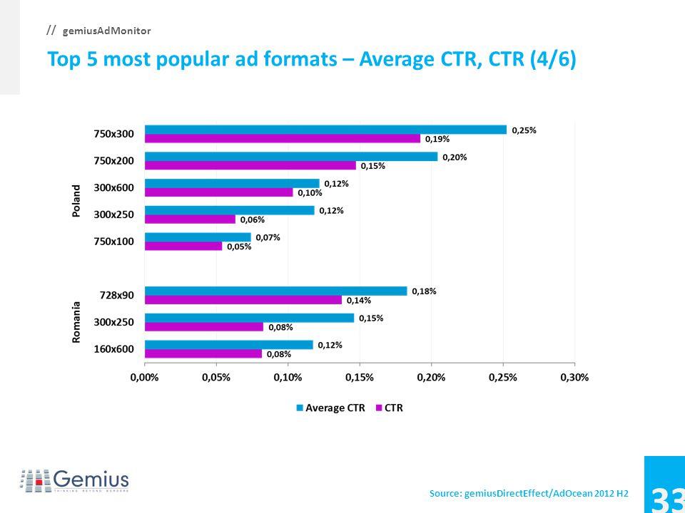 32 gemiusAdMonitor // Top 5 most popular ad formats – Average CTR, CTR (3/6) Source: gemiusDirectEffect/AdOcean 2012 H2