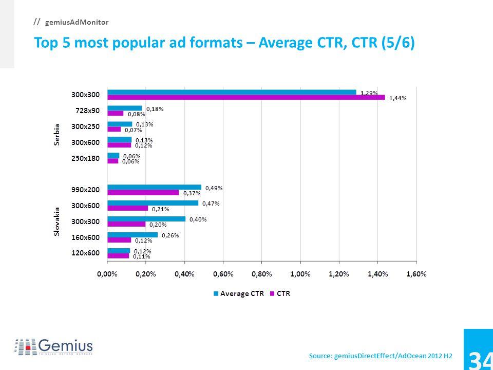 33 gemiusAdMonitor // Top 5 most popular ad formats – Average CTR, CTR (4/6) Source: gemiusDirectEffect/AdOcean 2012 H2