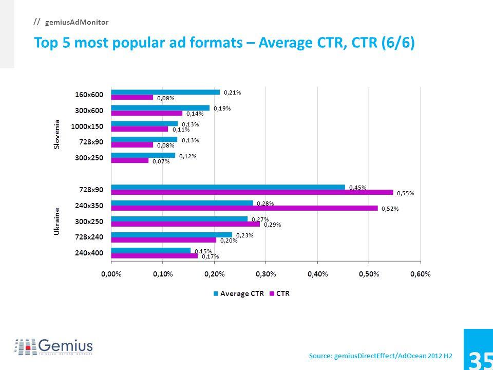 34 gemiusAdMonitor // Top 5 most popular ad formats – Average CTR, CTR (5/6) Source: gemiusDirectEffect/AdOcean 2012 H2