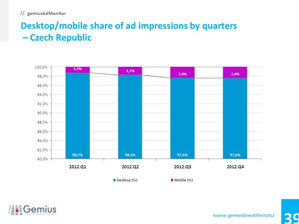 38 gemiusAdMonitor // Desktop/mobile share of ad impressions by quarters – Croatia Source: gemiusDirectEffect 2012