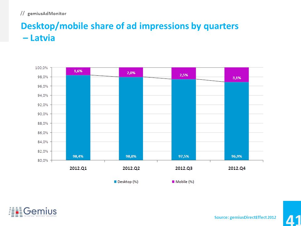 40 gemiusAdMonitor // Desktop/mobile share of ad impressions by quarters – Hungary Source: gemiusDirectEffect 2012