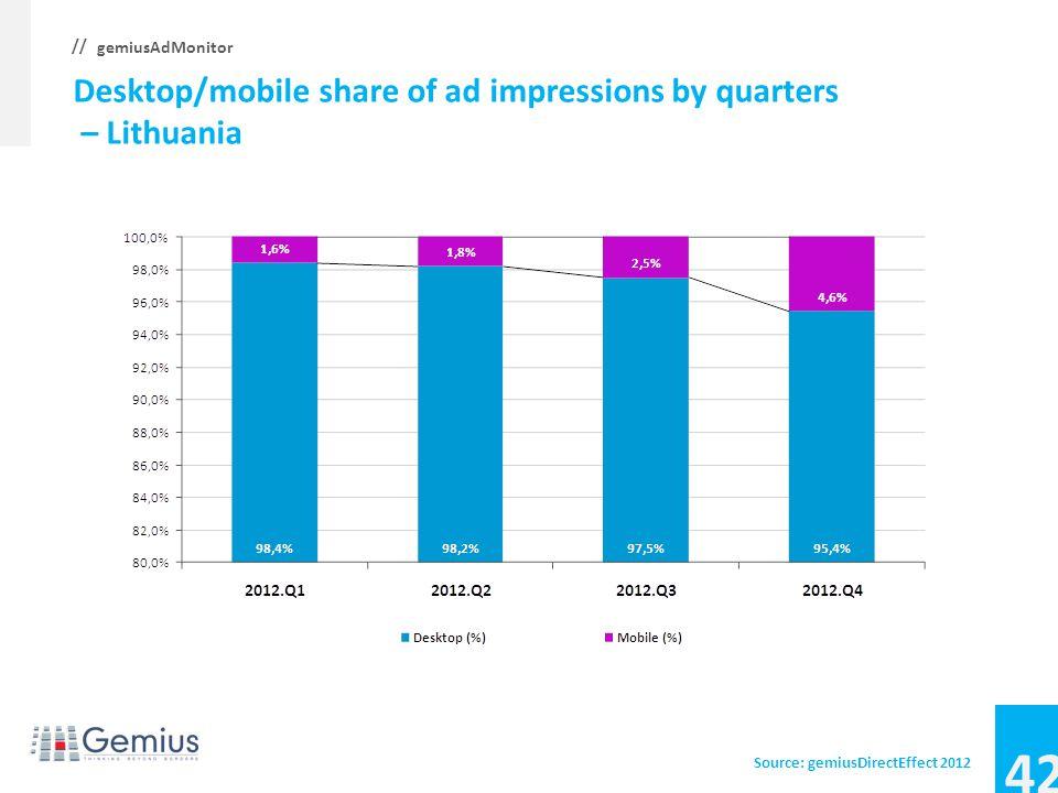 41 gemiusAdMonitor // Desktop/mobile share of ad impressions by quarters – Latvia Source: gemiusDirectEffect 2012