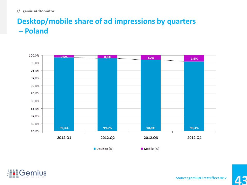 42 gemiusAdMonitor // Desktop/mobile share of ad impressions by quarters – Lithuania Source: gemiusDirectEffect 2012