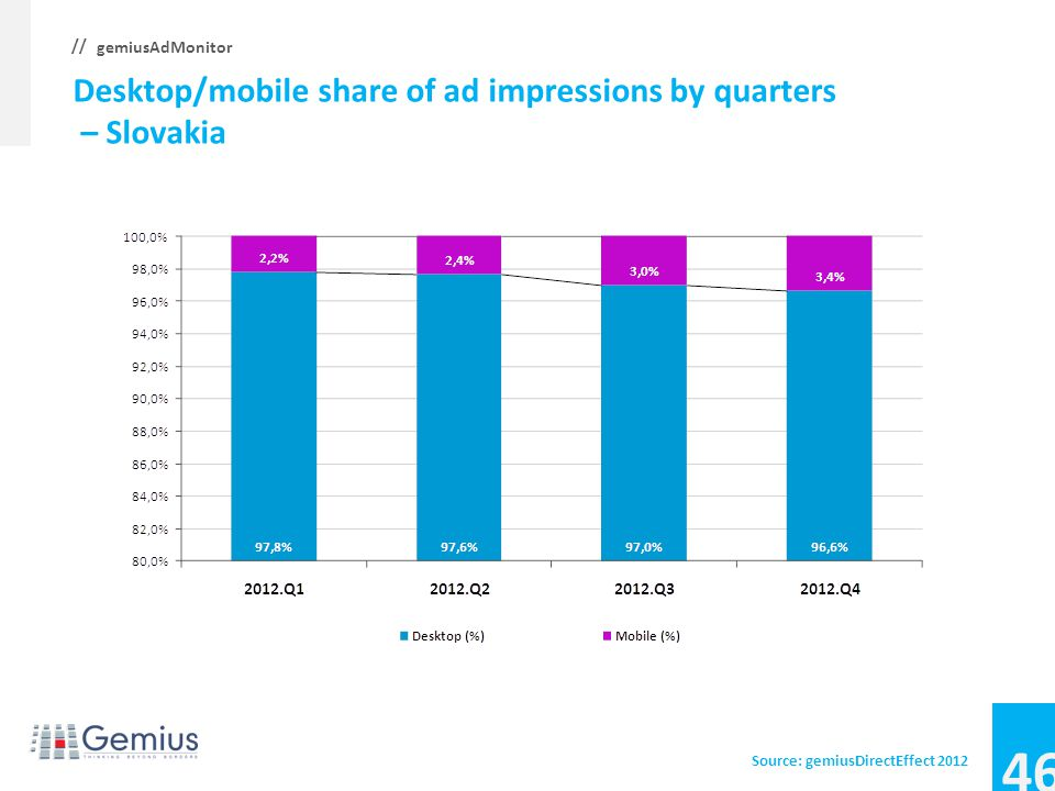 45 gemiusAdMonitor // Desktop/mobile share of ad impressions by quarters – Serbia Source: gemiusDirectEffect 2012