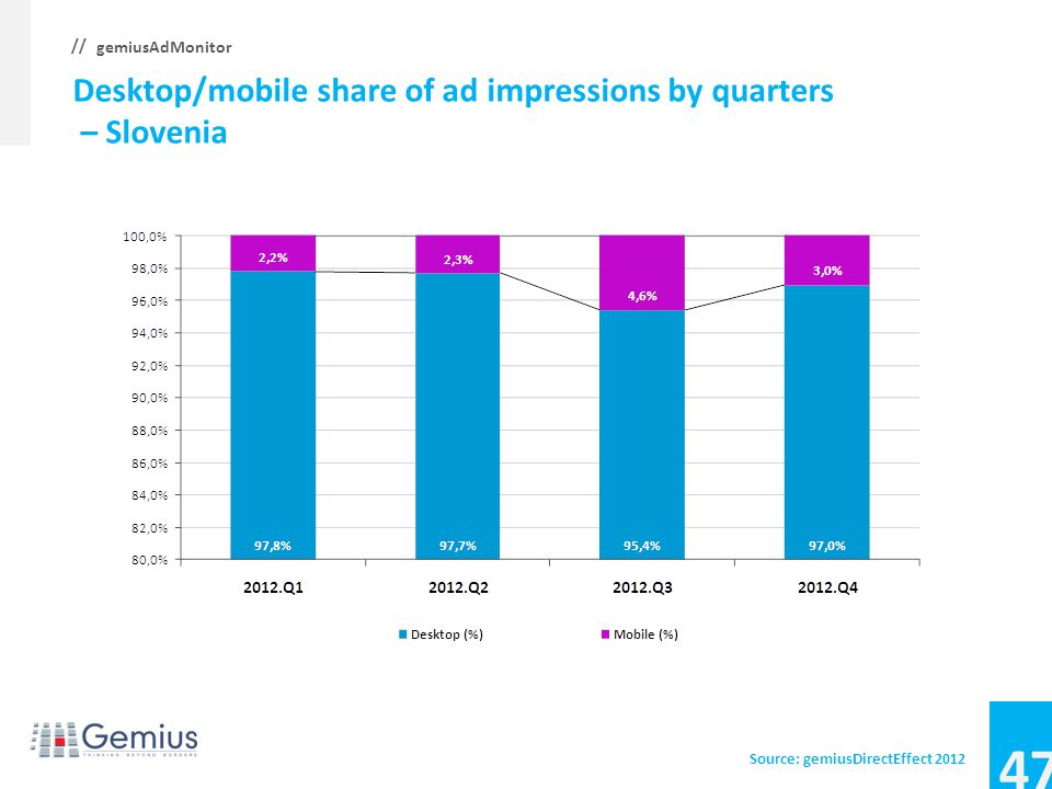 46 gemiusAdMonitor // Desktop/mobile share of ad impressions by quarters – Slovakia Source: gemiusDirectEffect 2012