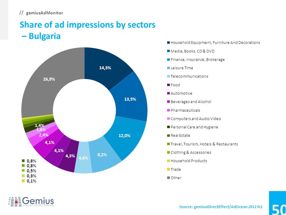 About the report 3 Most popular advertising forms 8 Mobile trends 36 Chosen market sectors 49 Methodology and definitions 74
