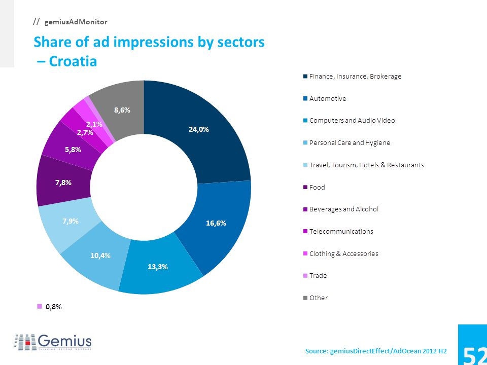 51 gemiusAdMonitor // Average CTR, CTR by sectors – Bulgaria Source: gemiusDirectEffect/AdOcean 2012 H2
